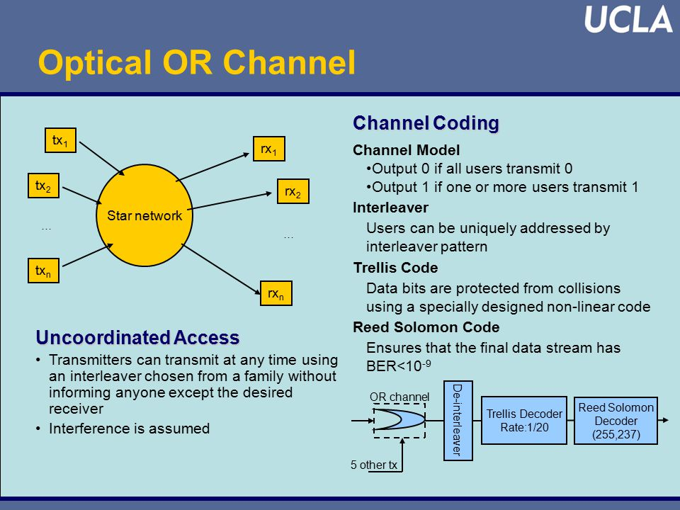 Uncoordinated Access Transmitters can transmit at any time using an interleaver chosen from a family without informing anyone except the desired receiver Interference is assumed Star network tx 1 tx 2 tx n rx 1 rx 2 rx n … … Channel Coding Channel Model Output 0 if all users transmit 0 Output 1 if one or more users transmit 1 Interleaver Users can be uniquely addressed by interleaver pattern Trellis Code Data bits are protected from collisions using a specially designed non-linear code Reed Solomon Code Ensures that the final data stream has BER<10 -9 Optical OR Channel OR channel 5 other tx Reed Solomon Decoder (255,237) Trellis Decoder Rate:1/20 De-interleaver