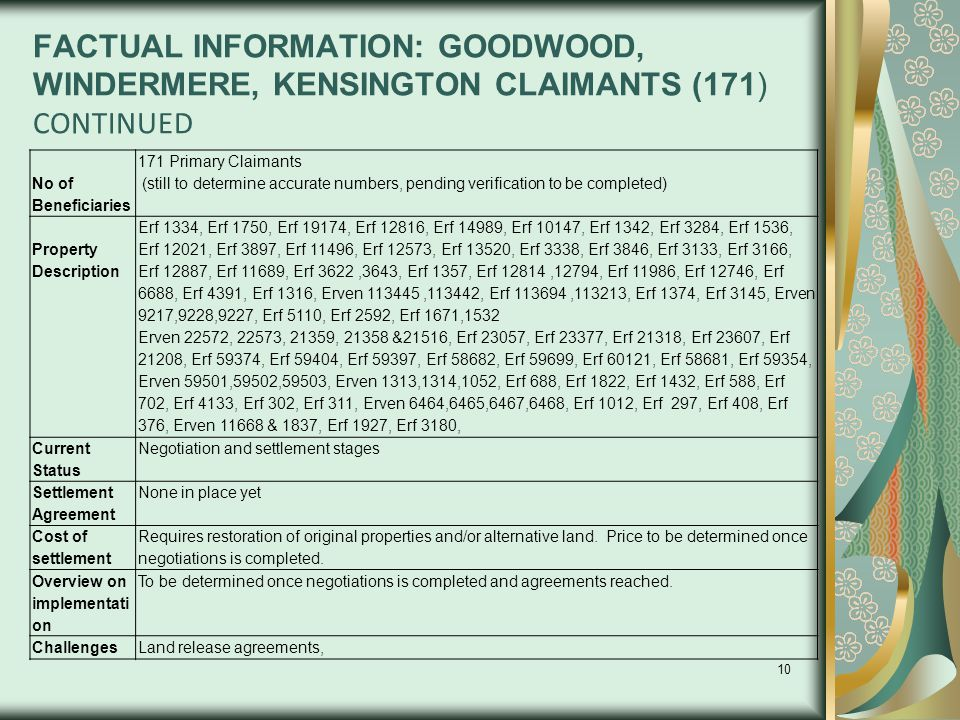10 FACTUAL INFORMATION: GOODWOOD, WINDERMERE, KENSINGTON CLAIMANTS (171) CONTINUED No of Beneficiaries 171 Primary Claimants (still to determine accur