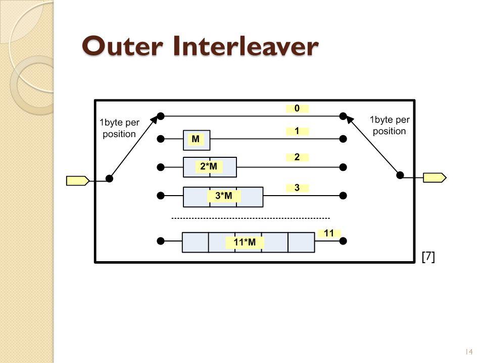 Outer Interleaver [7] 14