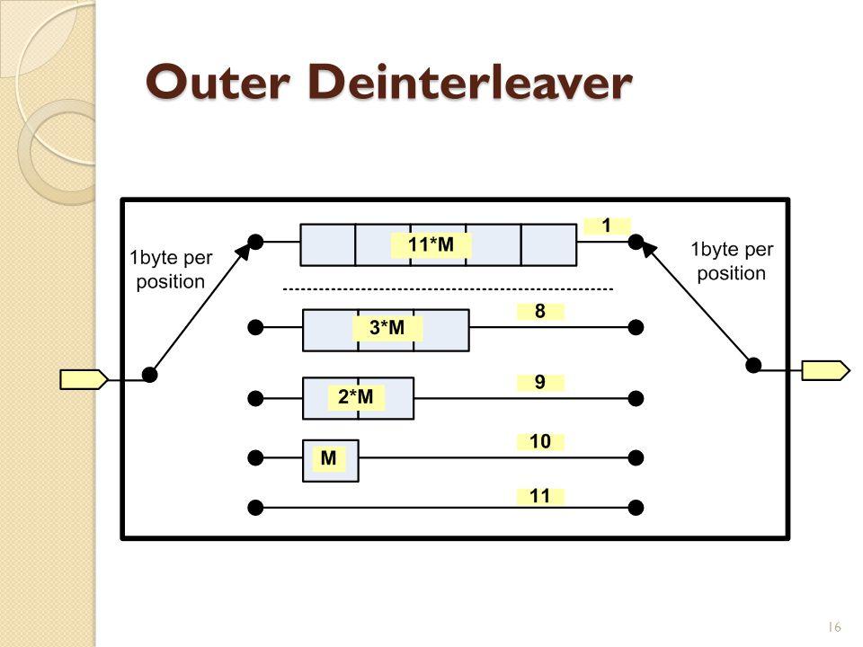 Outer Deinterleaver 16