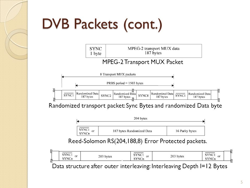 DVB Packets (cont.) MPEG-2 Transport MUX Packet Randomized transport packet: Sync Bytes and randomized Data byte Reed-Solomon RS(204,188,8) Error Prot