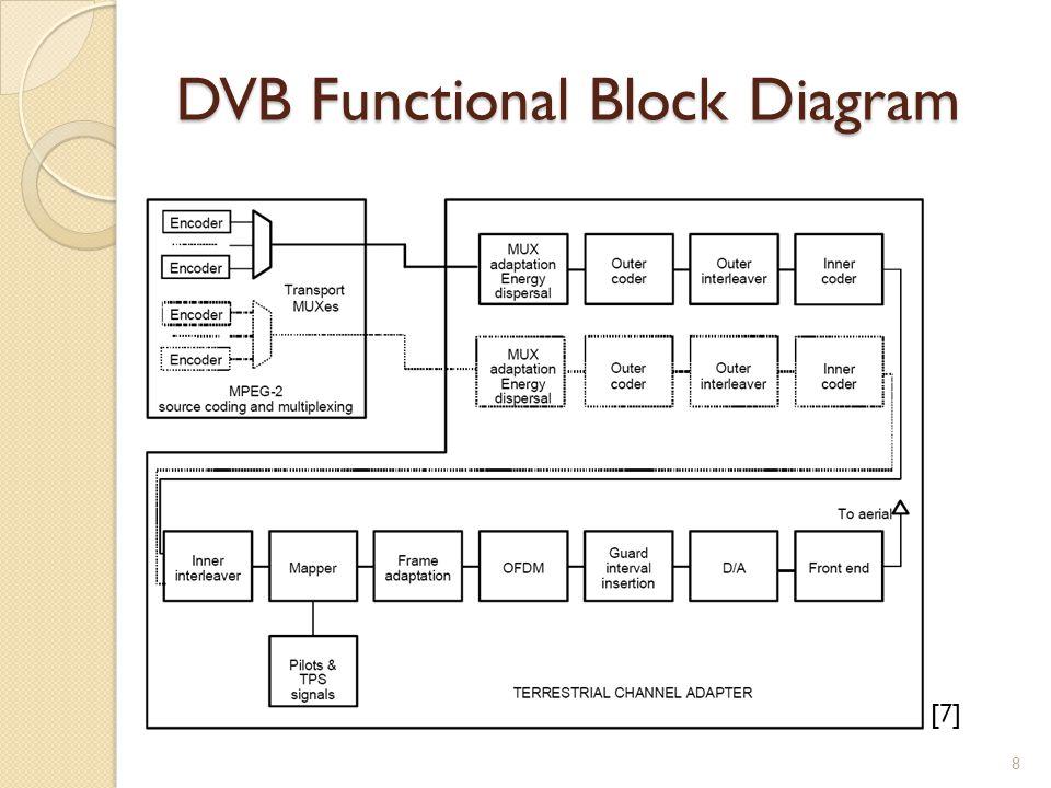 DVB Functional Block Diagram [7] 8