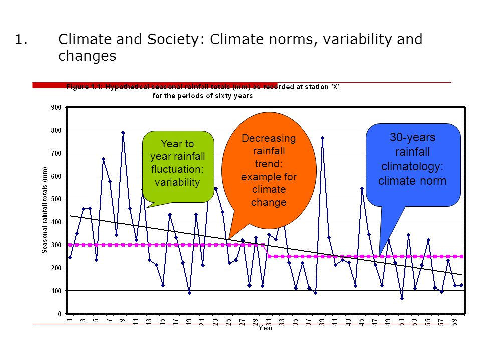 1.Climate and Society: Climate norms, variability and changes Year to year rainfall fluctuation: variability Decreasing rainfall trend: example for climate change 30-years rainfall climatology: climate norm