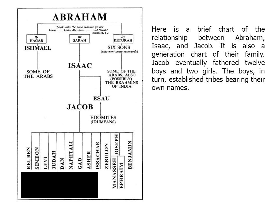 Here is a brief chart of the relationship between Abraham, Isaac, and Jacob.
