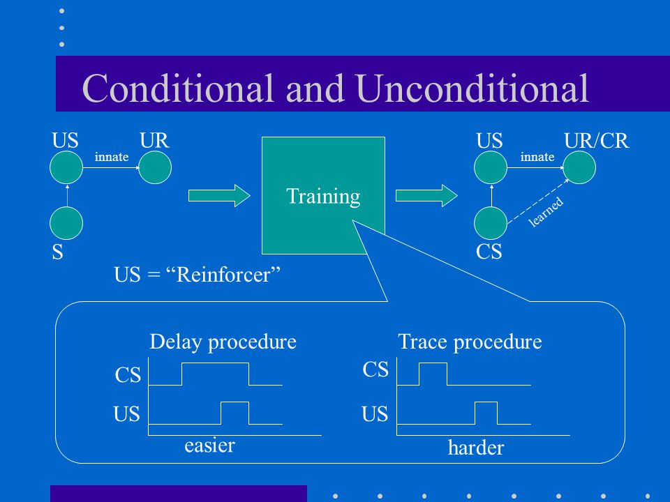 Conditional and Unconditional Training Delay procedure CS US Trace procedure CS US UR S innate CS USUR/CR innate learned US = Reinforcer easier harder