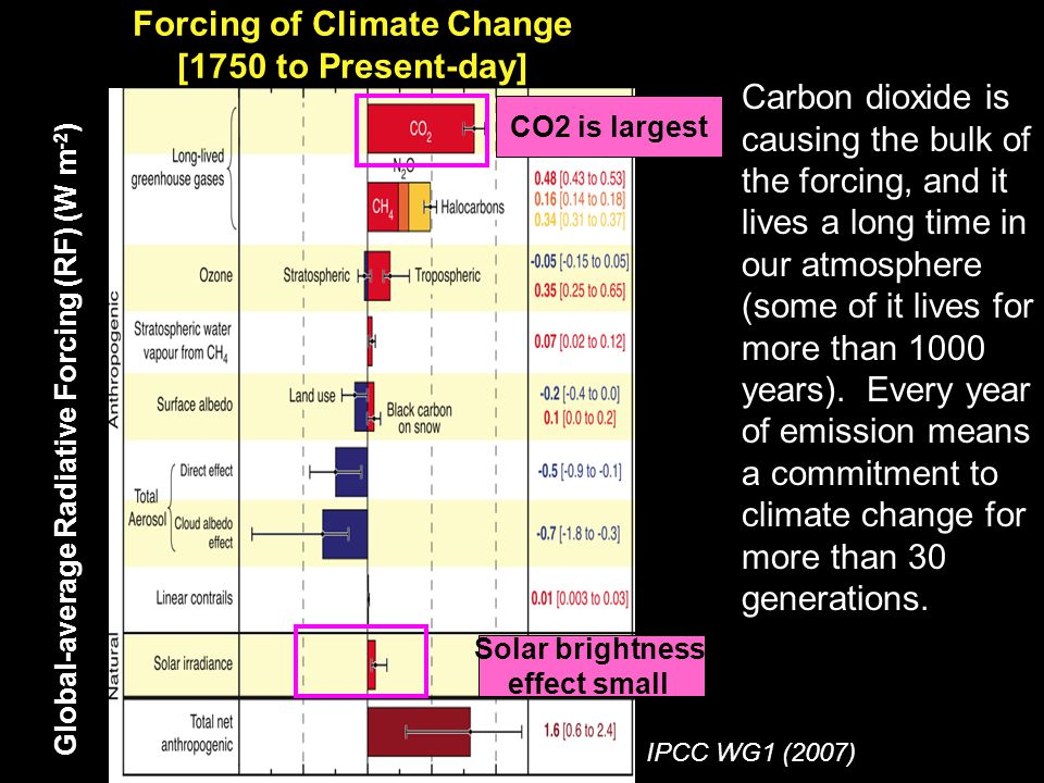 Global-average Radiative Forcing (RF) (W m -2 ) Forcing of Climate Change [1750 to Present-day] CO2 is largest Solar brightness effect small Carbon dioxide is causing the bulk of the forcing, and it lives a long time in our atmosphere (some of it lives for more than 1000 years).
