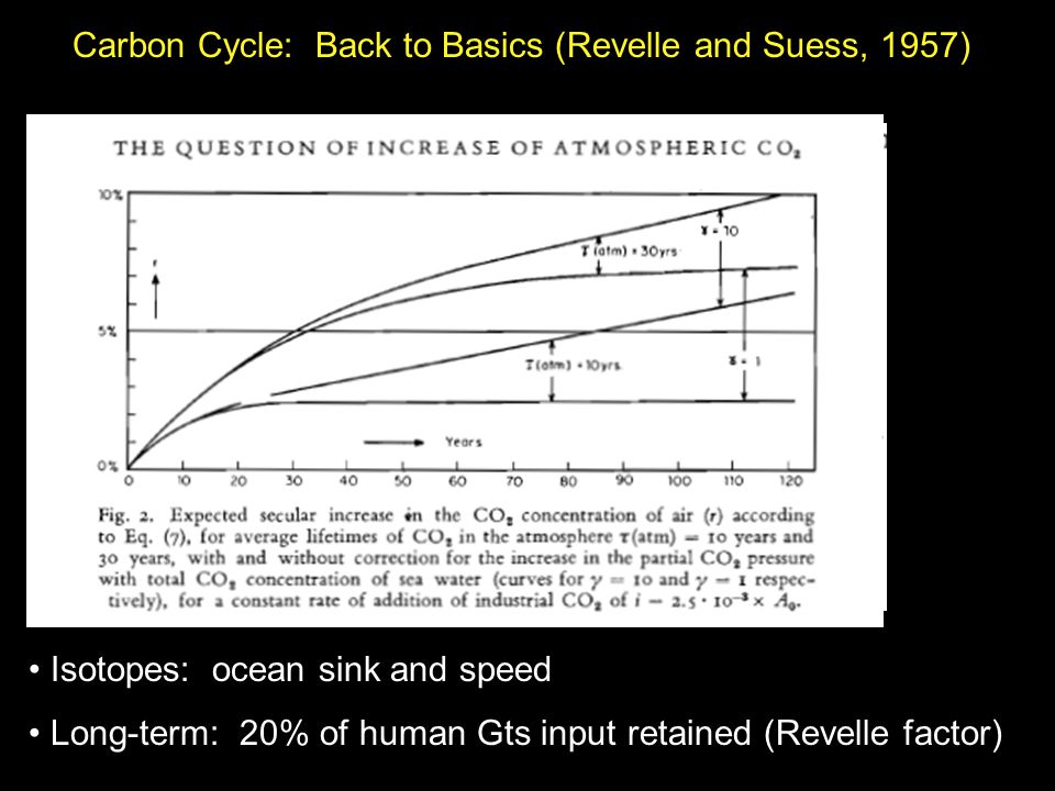 Carbon Cycle: Back to Basics (Revelle and Suess, 1957) Isotopes: ocean sink and speed Long-term: 20% of human Gts input retained (Revelle factor)