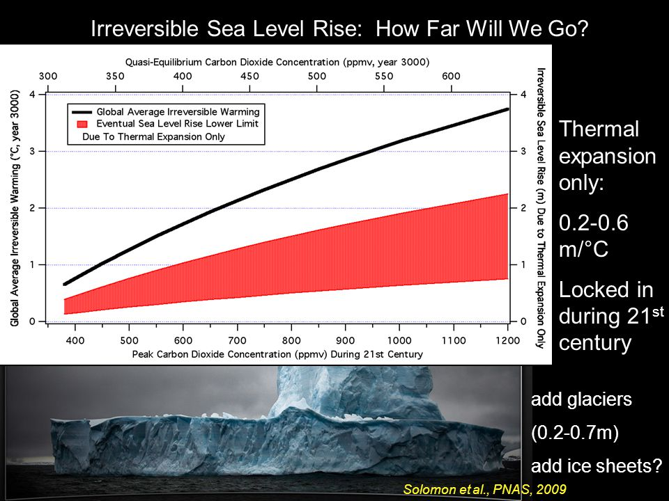 Irreversible Sea Level Rise: How Far Will We Go. add glaciers (0.2-0.7m) add ice sheets.