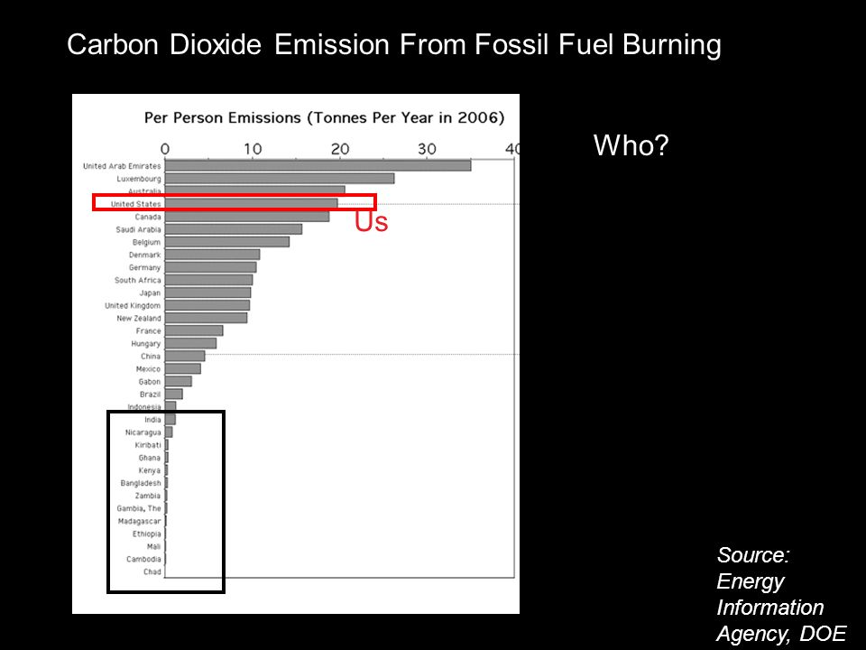 Carbon Dioxide Emission From Fossil Fuel Burning Who? Source: Energy Information Agency, DOE Us