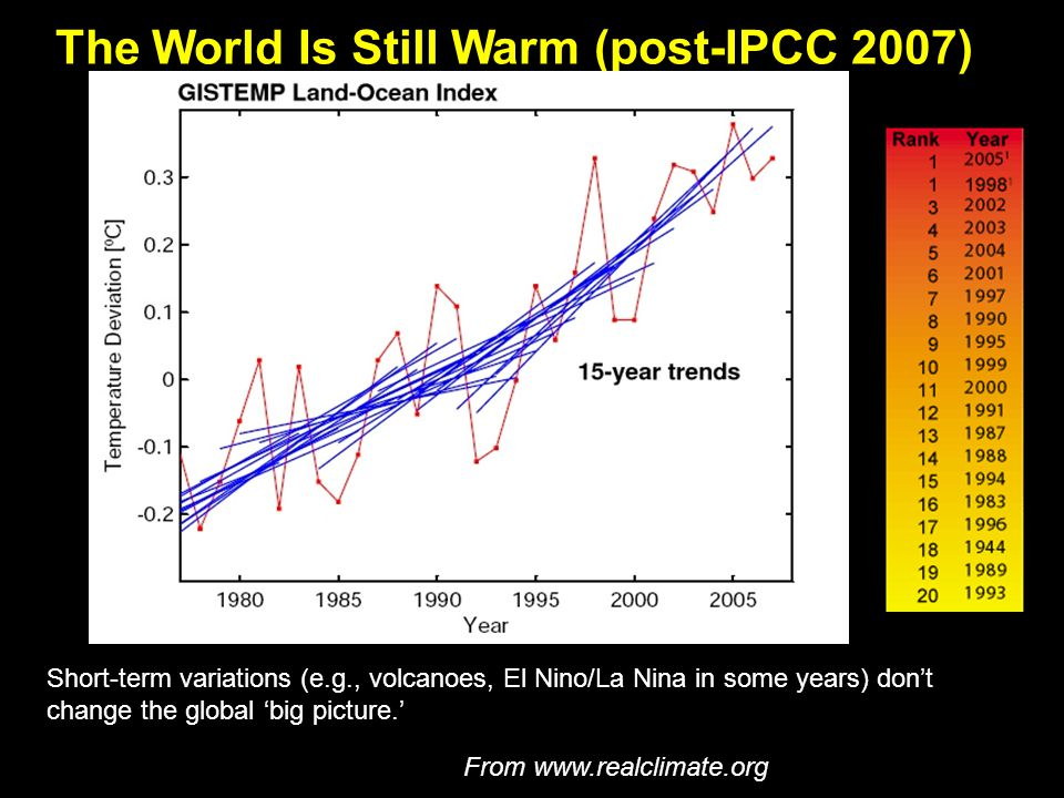 The World Is Still Warm (post-IPCC 2007) Short-term variations (e.g., volcanoes, El Nino/La Nina in some years) don't change the global 'big picture.' La Nina From www.realclimate.org