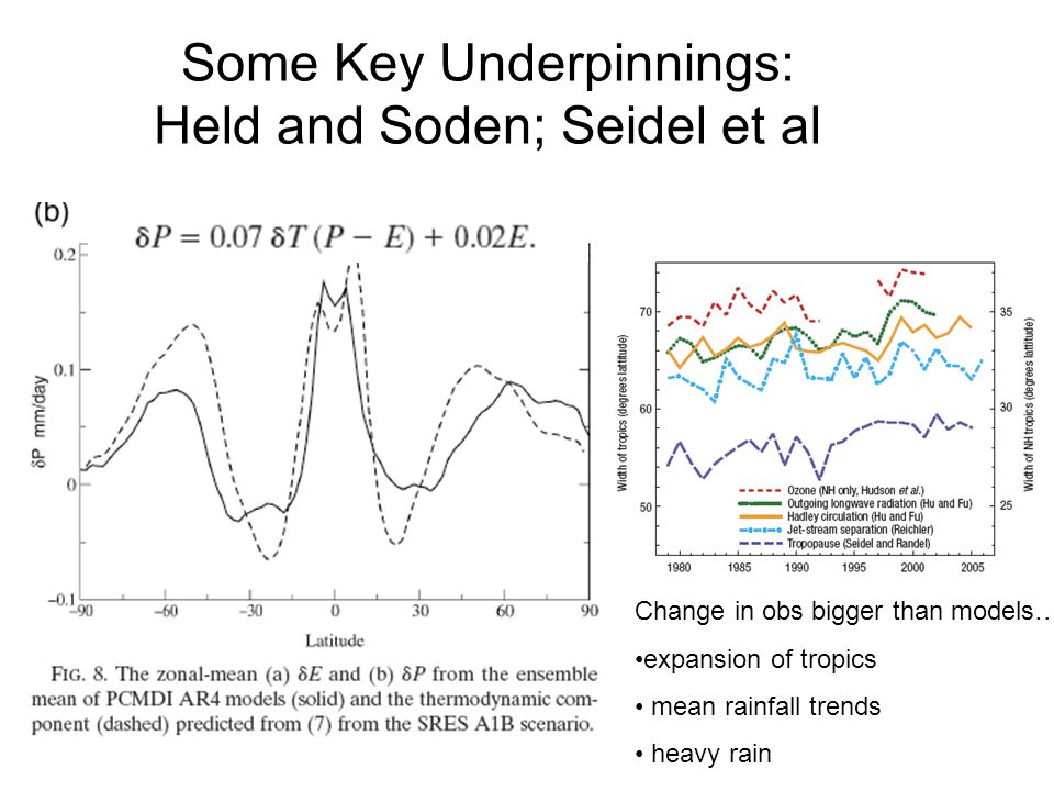 Some Key Underpinnings: Held and Soden; Seidel et al Change in obs bigger than models….