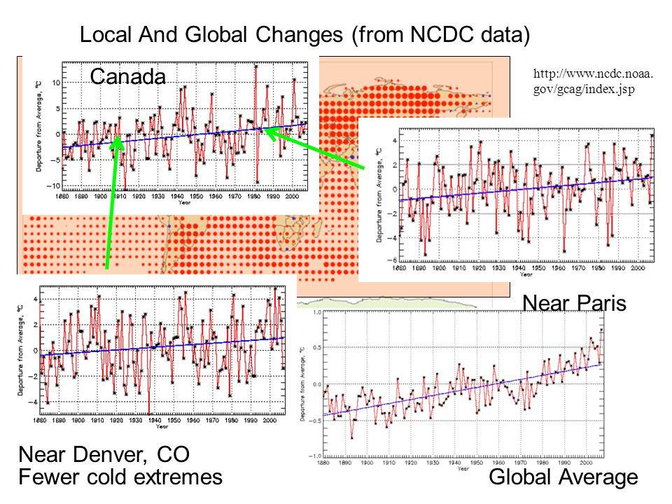 Local And Global Changes (from NCDC data) Australia Global Average Fewer cold extremes http://www.ncdc.noaa.