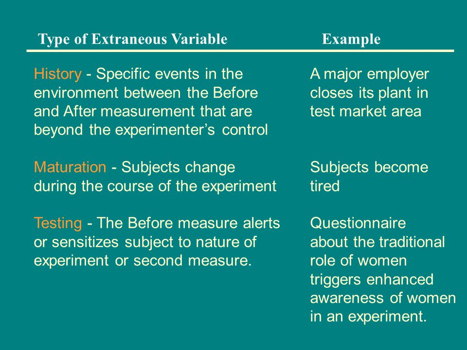 Type of Extraneous VariableExample History - Specific events in the environment between the Before and After measurement that are beyond the experimenter's control Maturation - Subjects change during the course of the experiment Testing - The Before measure alerts or sensitizes subject to nature of experiment or second measure.