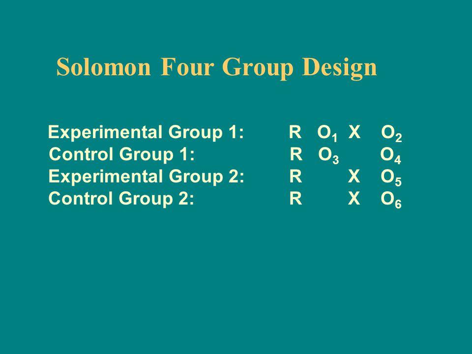 Solomon Four Group Design Experimental Group 1: R O 1 X O 2 Control Group 1: R O 3 O 4 Experimental Group 2: R X O 5 Control Group 2: R X O 6