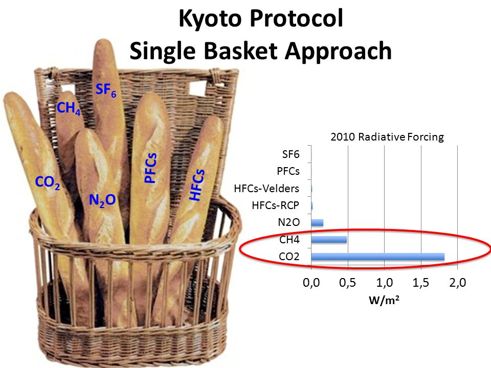3 April 2012, Bonn, Germany Kyoto Protocol Single Basket Approach PFCs CO 2 CH 4 N2ON2O HFCs SF 6 2010 Radiative Forcing