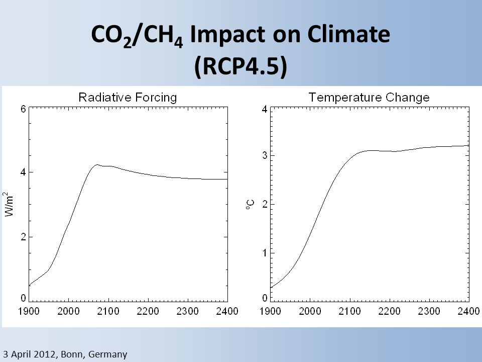 3 April 2012, Bonn, Germany CO 2 /CH 4 Impact on Climate (RCP4.5)