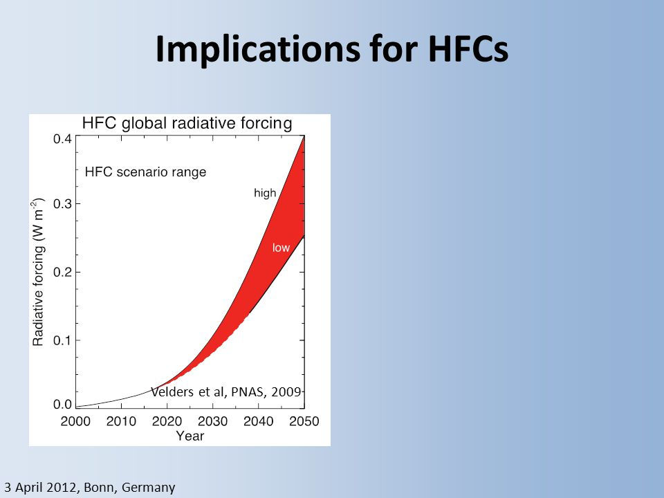 3 April 2012, Bonn, Germany Implications for HFCs Velders et al, PNAS, 2009