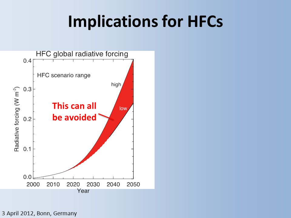 3 April 2012, Bonn, Germany Implications for HFCs Velders, PNAS, 2009 This can all be avoided