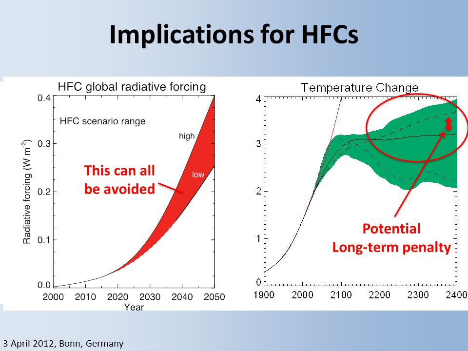 3 April 2012, Bonn, Germany Implications for HFCs Velders, PNAS, 2009 Potential Long-term penalty This can all be avoided