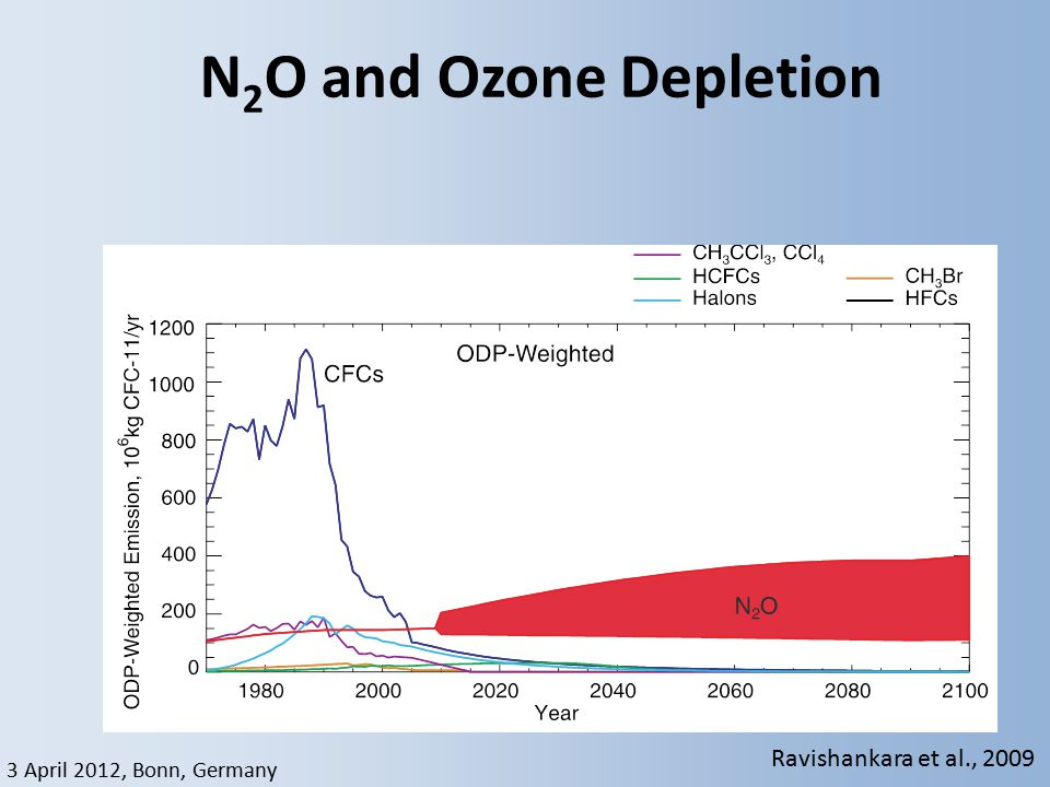3 April 2012, Bonn, Germany N 2 O and Ozone Depletion Ravishankara et al., 2009