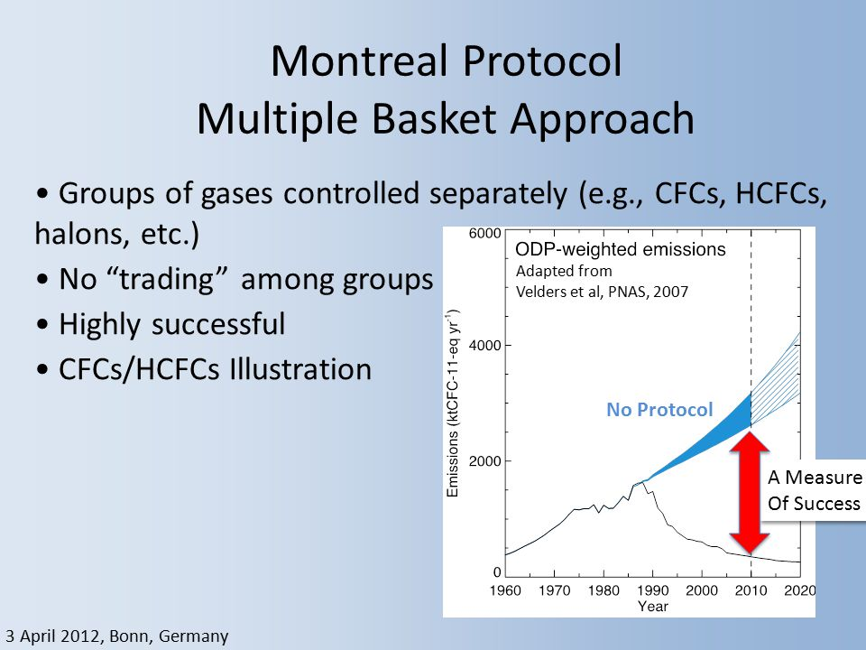 "3 April 2012, Bonn, Germany Montreal Protocol Multiple Basket Approach Groups of gases controlled separately (e.g., CFCs, HCFCs, halons, etc.) No ""tra"