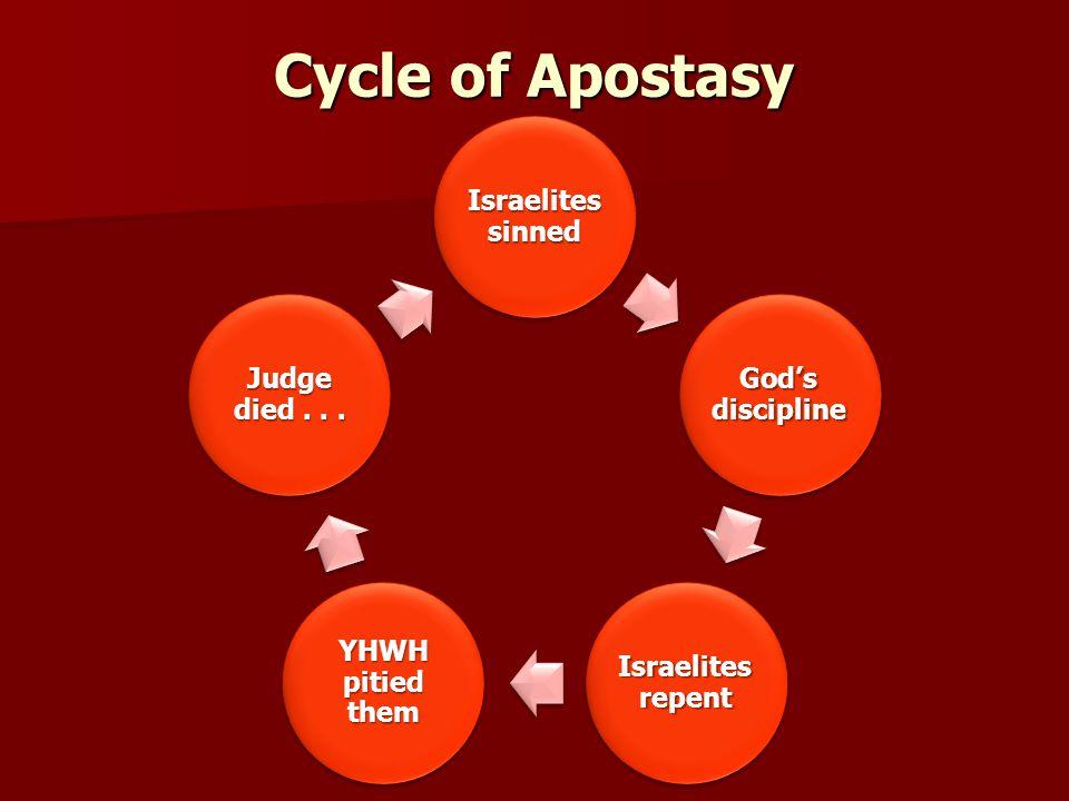 Cycle of Apostasy
