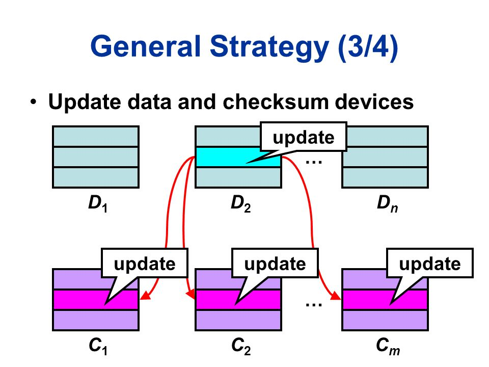 General Strategy (3/4) D1D1 … D2D2 DnDn C1C1 … C2C2 CmCm update Update data and checksum devices