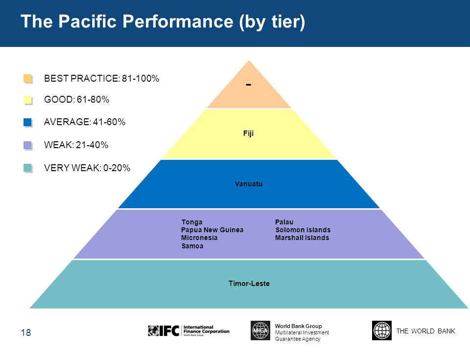 THE WORLD BANK World Bank Group Multilateral Investment Guarantee Agency The Pacific Performance (by tier) 18 BEST PRACTICE: 81-100% GOOD: 61-80% AVER