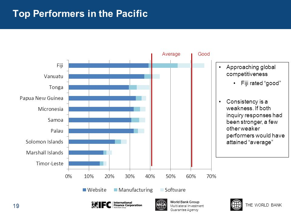 THE WORLD BANK World Bank Group Multilateral Investment Guarantee Agency Top Performers in the Pacific 19 AverageGood Approaching global competitivene