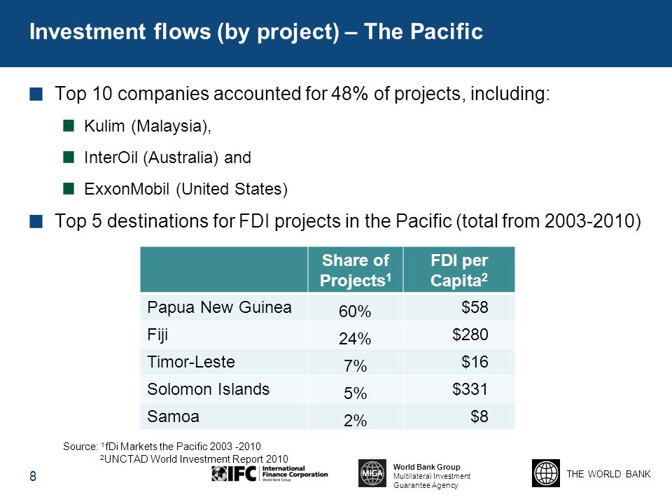 THE WORLD BANK World Bank Group Multilateral Investment Guarantee Agency Investment flows (by project) – The Pacific Top 10 companies accounted for 48