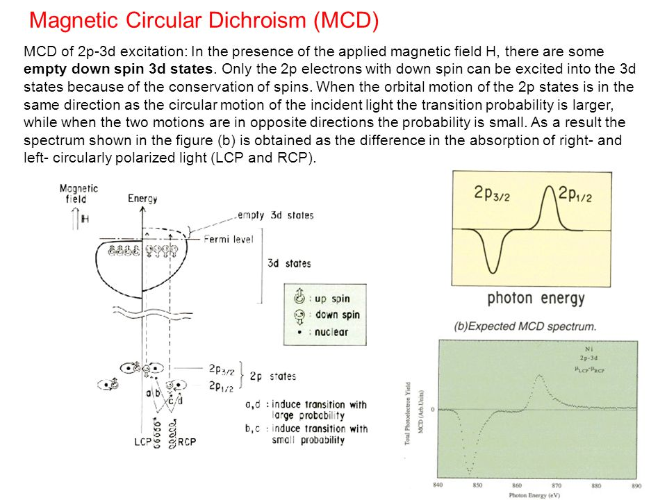 Magnetic Circular Dichroism (MCD) MCD of 2p-3d excitation: In the presence of the applied magnetic field H, there are some empty down spin 3d states.