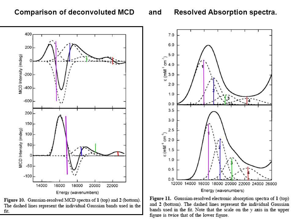 Comparison of deconvoluted MCD and Resolved Absorption spectra.
