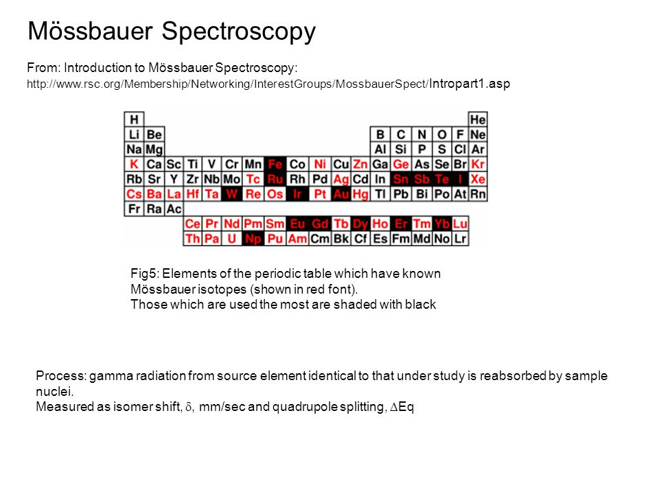 Mössbauer Spectroscopy From: Introduction to Mössbauer Spectroscopy: http://www.rsc.org/Membership/Networking/InterestGroups/MossbauerSpect/ Intropart1.asp Fig5: Elements of the periodic table which have known Mössbauer isotopes (shown in red font).