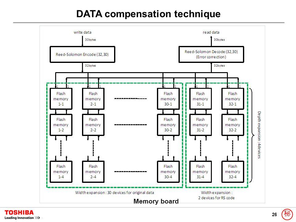 26 秘 DATA compensation technique Memory board