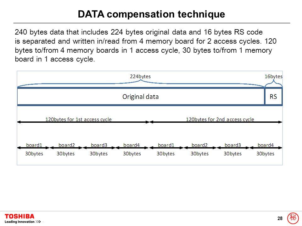28 秘 240 bytes data that includes 224 bytes original data and 16 bytes RS code is separated and written in/read from 4 memory board for 2 access cycle