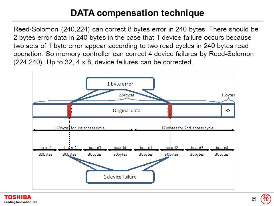 29 秘 Reed-Solomon (240,224) can correct 8 bytes error in 240 bytes. There should be 2 bytes error data in 240 bytes in the case that 1 device failure