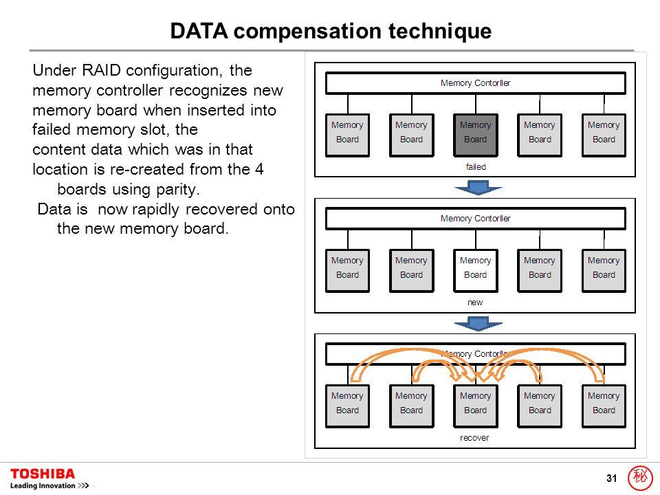 31 秘 Under RAID configuration, the memory controller recognizes new memory board when inserted into failed memory slot, the content data which was in