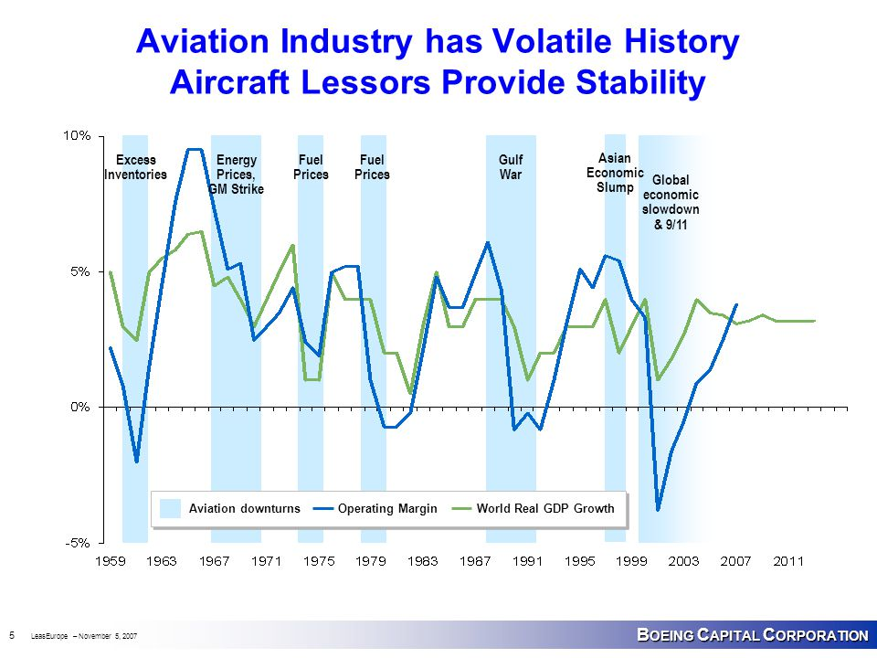 B OEING C APITAL C ORPORATION 5 LeasEurope – November 5, 2007 Asian Economic Slump Aviation Industry has Volatile History Aircraft Lessors Provide Sta