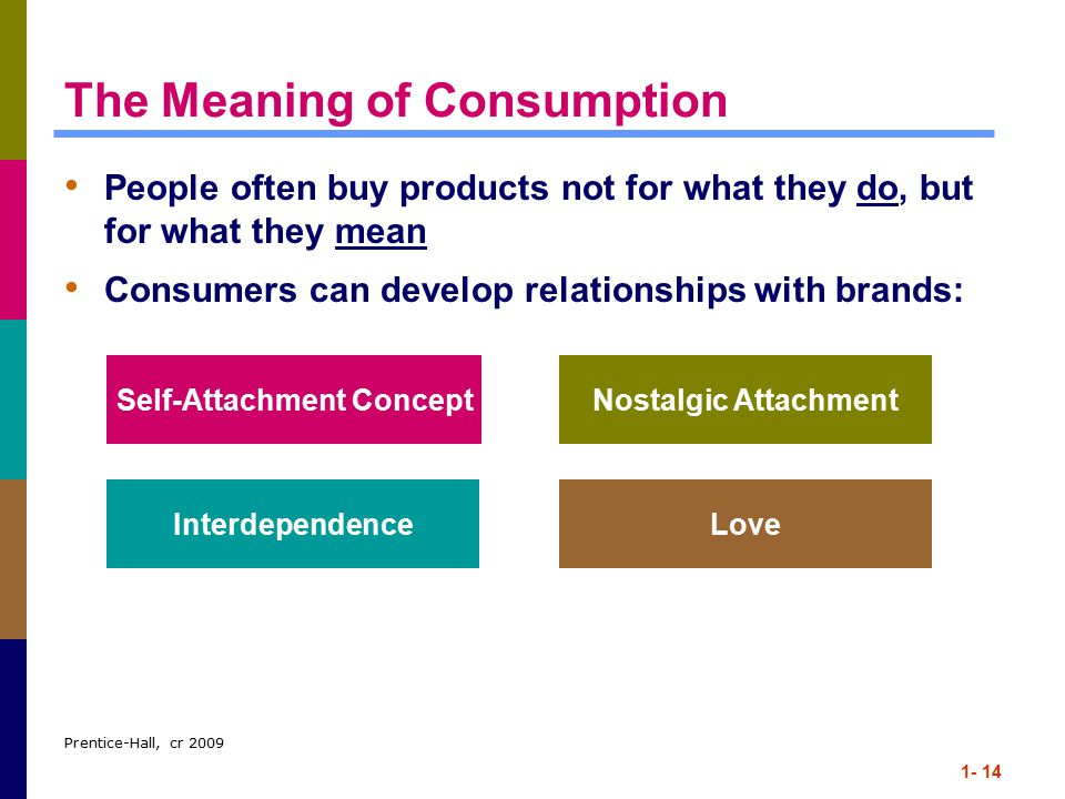 Prentice-Hall, cr 2009 1- 14 The Meaning of Consumption People often buy products not for what they do, but for what they mean Consumers can develop relationships with brands: Self-Attachment ConceptNostalgic Attachment InterdependenceLove