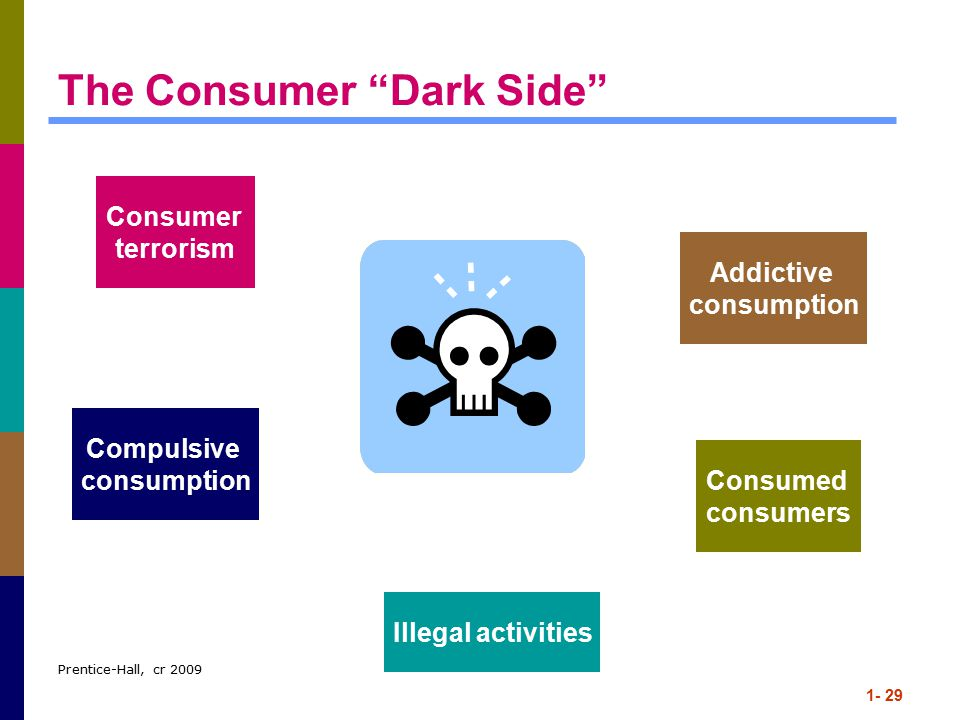 Prentice-Hall, cr 2009 1- 29 The Consumer Dark Side Consumer terrorism Addictive consumption Compulsive consumption Consumed consumers Illegal activities