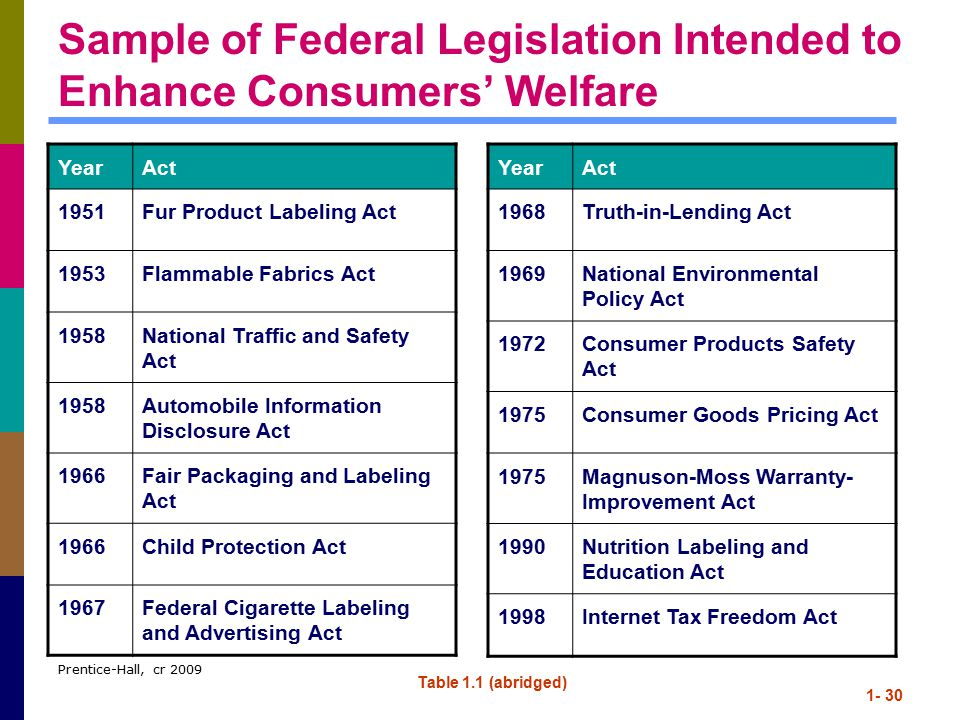 Prentice-Hall, cr 2009 1- 30 Sample of Federal Legislation Intended to Enhance Consumers' Welfare YearAct 1951Fur Product Labeling Act 1953Flammable Fabrics Act 1958National Traffic and Safety Act 1958Automobile Information Disclosure Act 1966Fair Packaging and Labeling Act 1966Child Protection Act 1967Federal Cigarette Labeling and Advertising Act Table 1.1 (abridged) YearAct 1968Truth-in-Lending Act 1969National Environmental Policy Act 1972Consumer Products Safety Act 1975Consumer Goods Pricing Act 1975Magnuson-Moss Warranty- Improvement Act 1990Nutrition Labeling and Education Act 1998Internet Tax Freedom Act