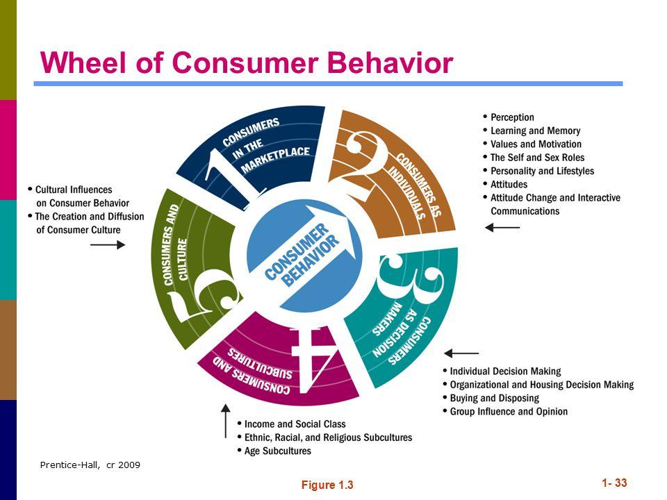 Prentice-Hall, cr 2009 1- 33 Wheel of Consumer Behavior Figure 1.3