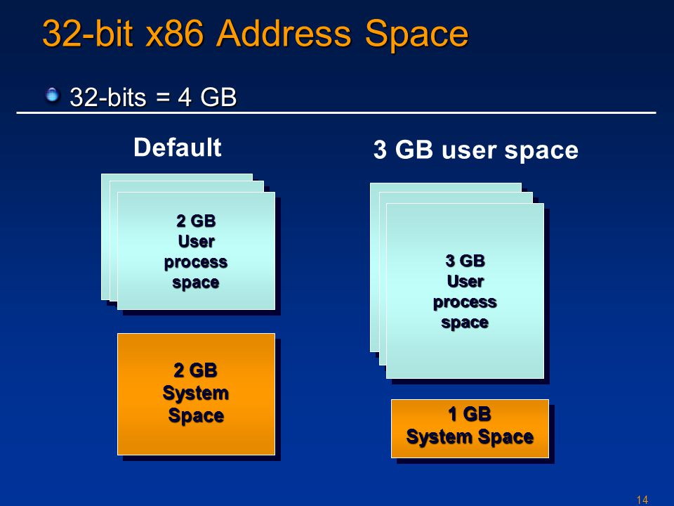 14 2 GB Userprocessspace Userprocessspace SystemSpace SystemSpace 32-bit x86 Address Space 3 GB Userprocessspace Userprocessspace 1 GB System Space 1 GB System Space Default 3 GB user space 32-bits = 4 GB