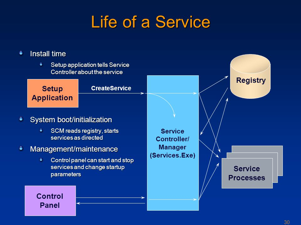 30 Service Controller/ Manager (Services.Exe) Life of a Service Install time Setup application tells Service Controller about the service System boot/initialization SCM reads registry, starts services as directed Management/maintenance Control panel can start and stop services and change startup parameters Setup Application CreateService Registry Service Processes Control Panel