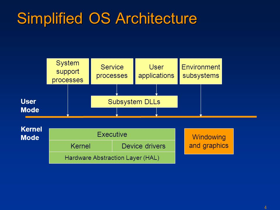4 Simplified OS Architecture System support processes Service processes User applications Environment subsystems Subsystem DLLs Executive KernelDevice drivers Hardware Abstraction Layer (HAL) Windowing and graphics User Mode Kernel Mode
