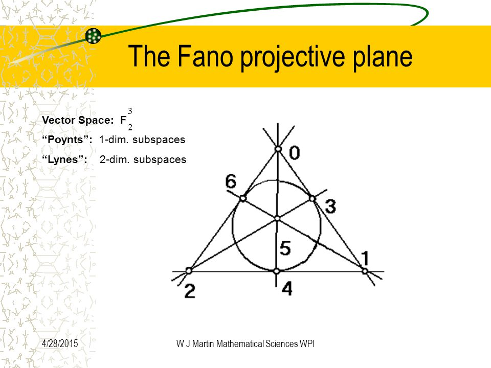 4/28/2015W J Martin Mathematical Sciences WPI The Fano projective plane F Vector Space: F Poynts : 1-dim.