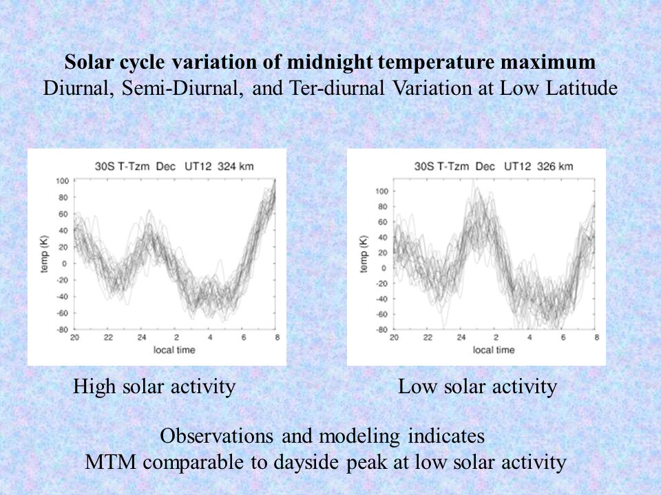 Solar cycle variation of midnight temperature maximum Diurnal, Semi-Diurnal, and Ter-diurnal Variation at Low Latitude Observations and modeling indicates MTM comparable to dayside peak at low solar activity High solar activityLow solar activity