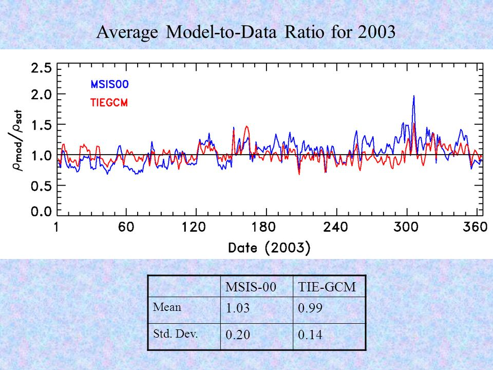 Average Model-to-Data Ratio for 2003 MSIS-00TIE-GCM Mean 1.030.99 Std. Dev. 0.200.14
