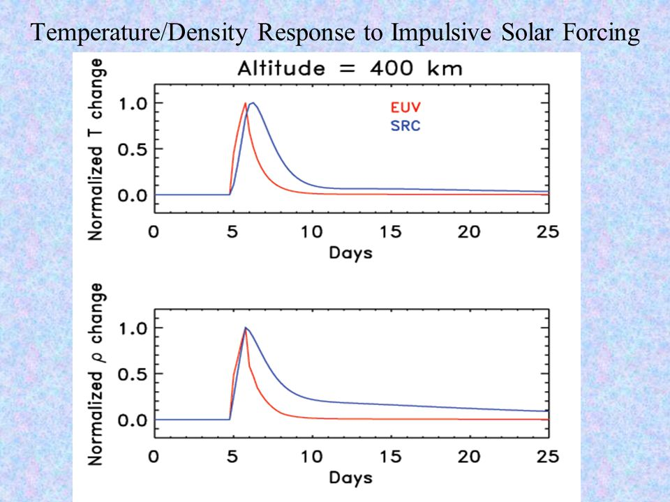 Temperature/Density Response to Impulsive Solar Forcing
