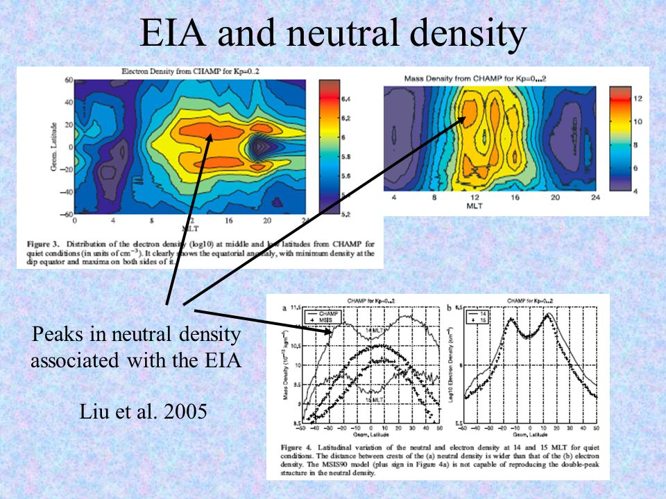 EIA and neutral density Liu et al. 2005 Peaks in neutral density associated with the EIA